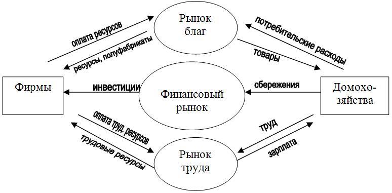 Схема национальной экономической системы.  Взаимосвязь субъектов осуществляется посредством рынков (см. схему).